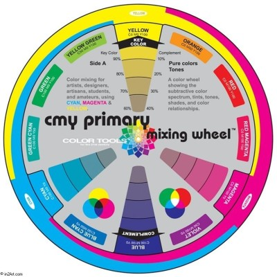 Color Wheel 8201 Color Mixing Guide
