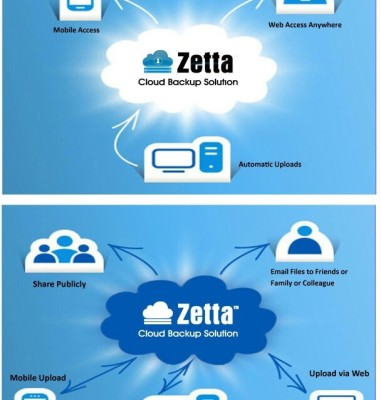 Zetta Cloud Backup Solution